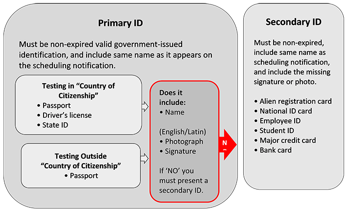 SOA Primary ID and Secondary ID image